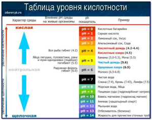 таблица уровня кислотности