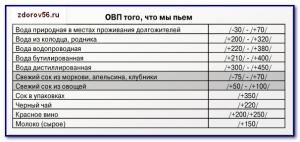 овп 2